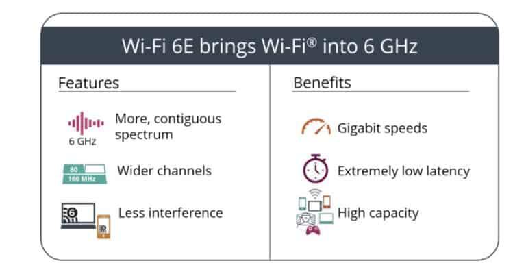 Что такое WiFi 6E? Все, что Вам нужно знать