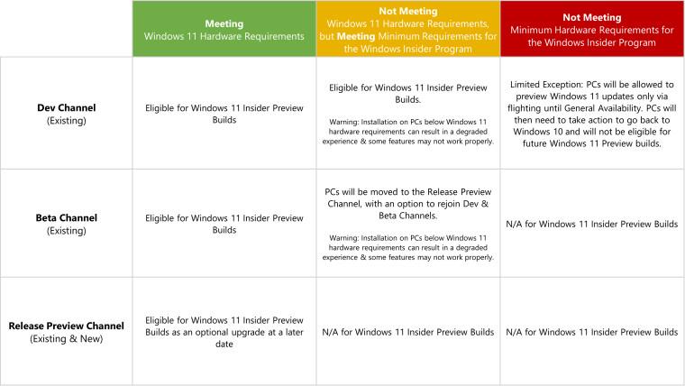 Microsoft разъясняет свою позицию по удалению несовместимых ПК с Windows 11