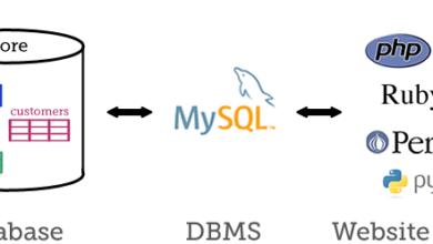 Photo of MySQL для новичков