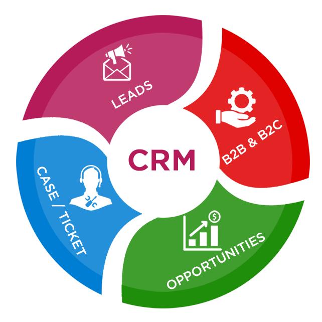 Photo of ERP и CRM программное обеспечение, в чем разница