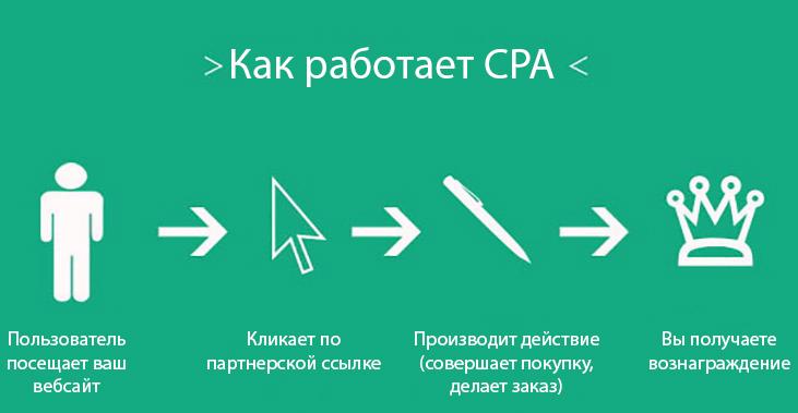 как работает cpa сеть