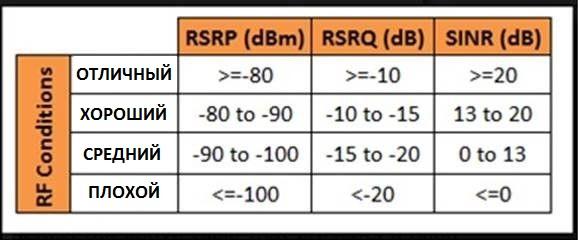 Частота и уровень сигнала 4G