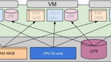 Photo of Физический сервер или виртуальная машина — сравнение
