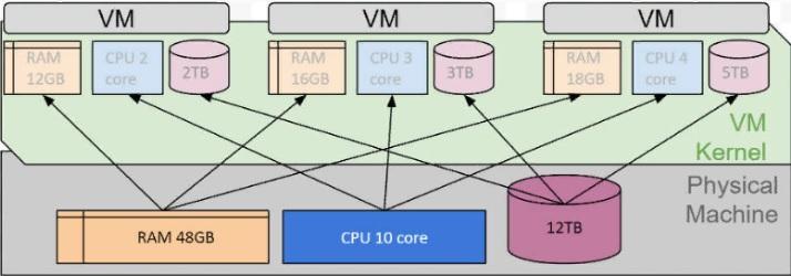 Физический сервер и виртуальная машина сравнение