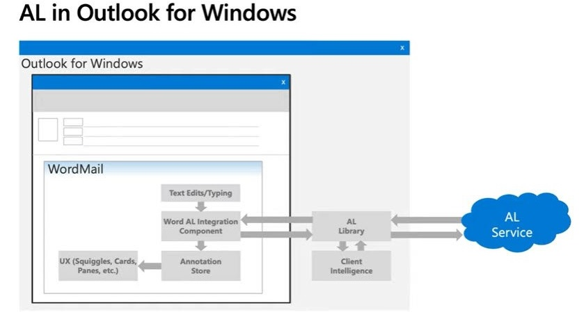Outlook windows 10 Powered Experiences
