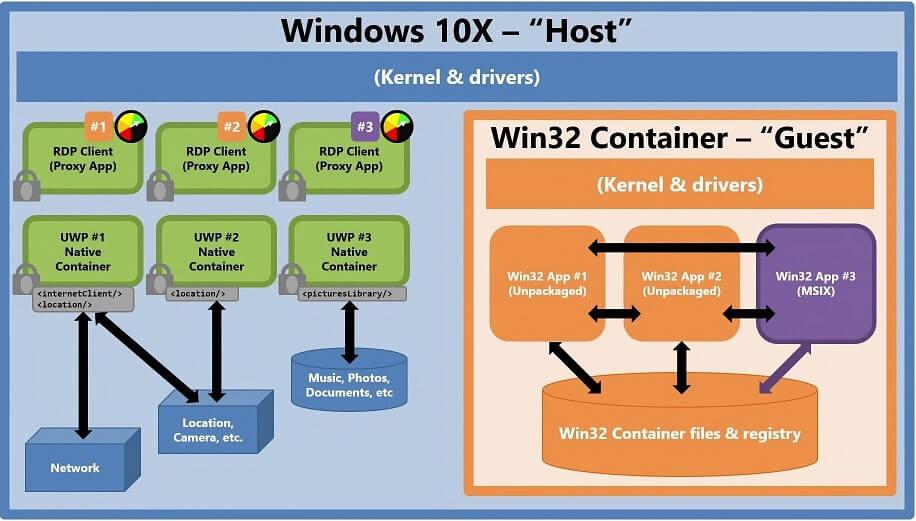 Что такое Windows 10X