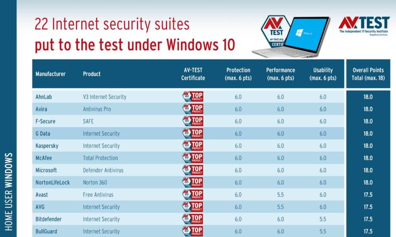 Защитник Windows 10 признан лучшим антивирусом, в последнем отчете AV-Test
