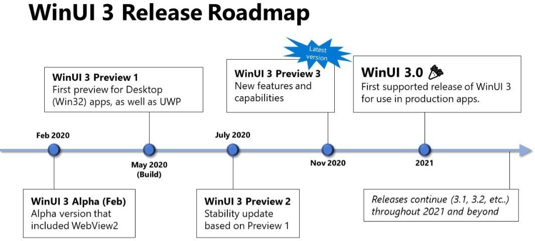 WinUI дорожная карта