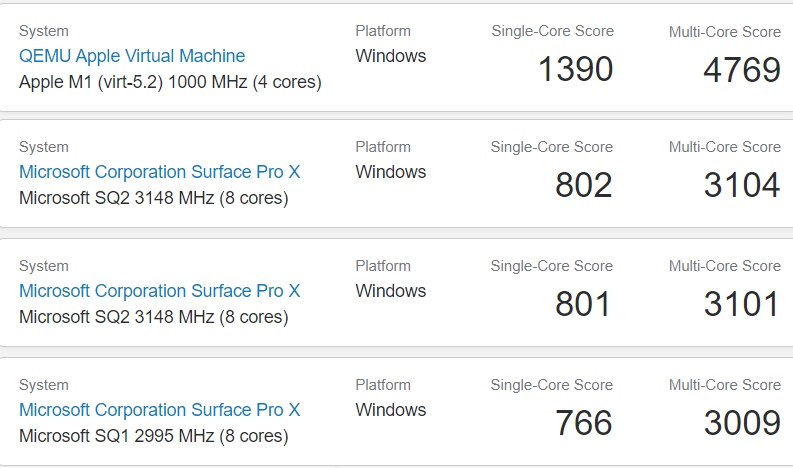 Тесты Apple M1 Windows на ARM