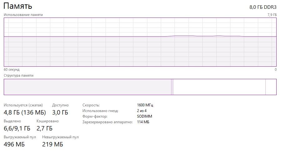 Скриншот диспетчера задач оперативной памяти в Windows 10