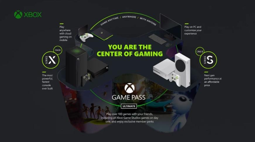 У Microsoft появится устройство для потоковой передачи игр Xbox