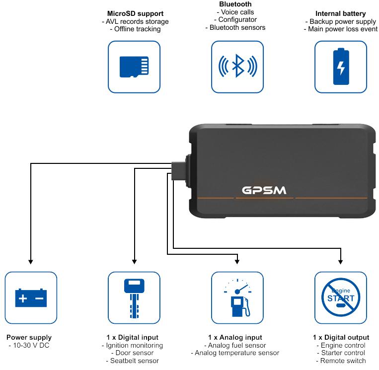 функции GPS трекера для авто